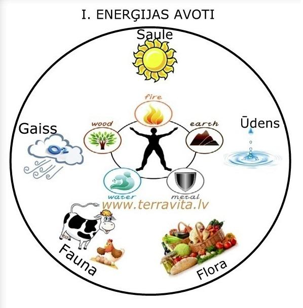 Enerģijas avoti